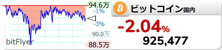 通貨 チャート 世界 仮想