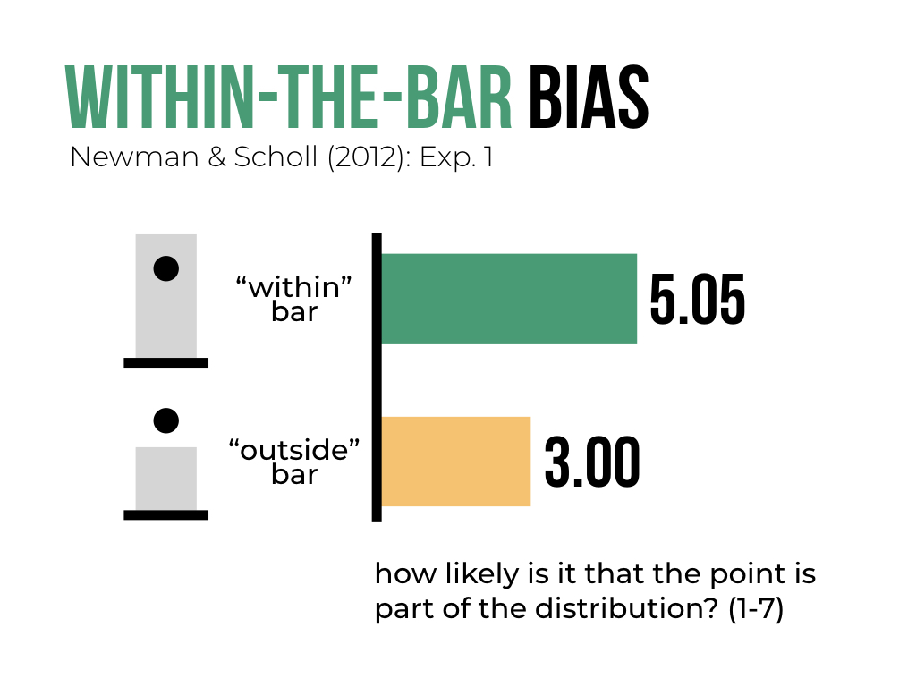 """Fun #dataviz trivia:  When judging whether a data point is part of a bar plot's distribution, people judge points that fallwithin the baras being more likely than points outside of it. It's as if we think the bar somehow """"contains"""" the data. https://t.co/tWuVnJyLQM"""
