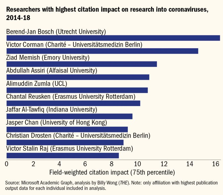 This fascinating data analysis from @timeshighered data scientist Billy Wong shows where worldwide expertise on coronaviruses is clustered. Notice how one of the top individual researchers is a household name in a country lauded for its response so far... timeshighereducation.com/news/do-we-nee…