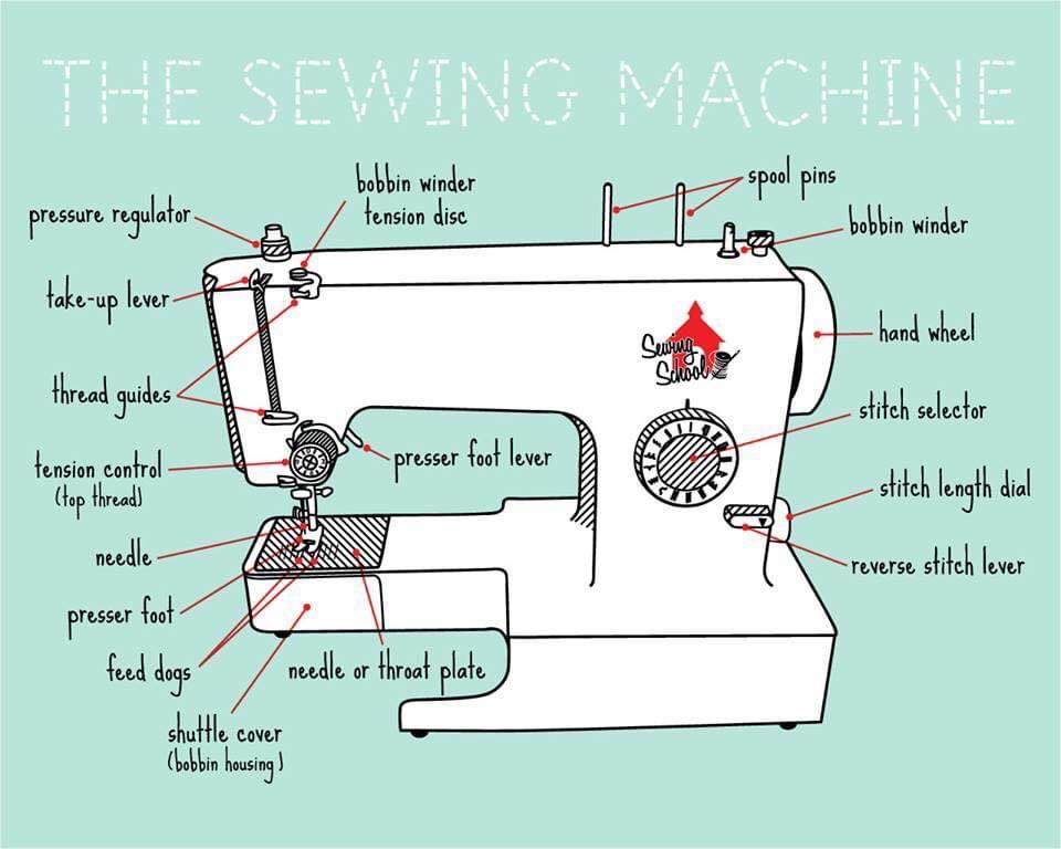 #sewingmachine from  http:// facebook.com/irynasenglishp age/  …   #efl #esl #tefl #elt #elf #eflpractice #learnenglish #vocabulary<br>http://pic.twitter.com/F1dKSt6BIp