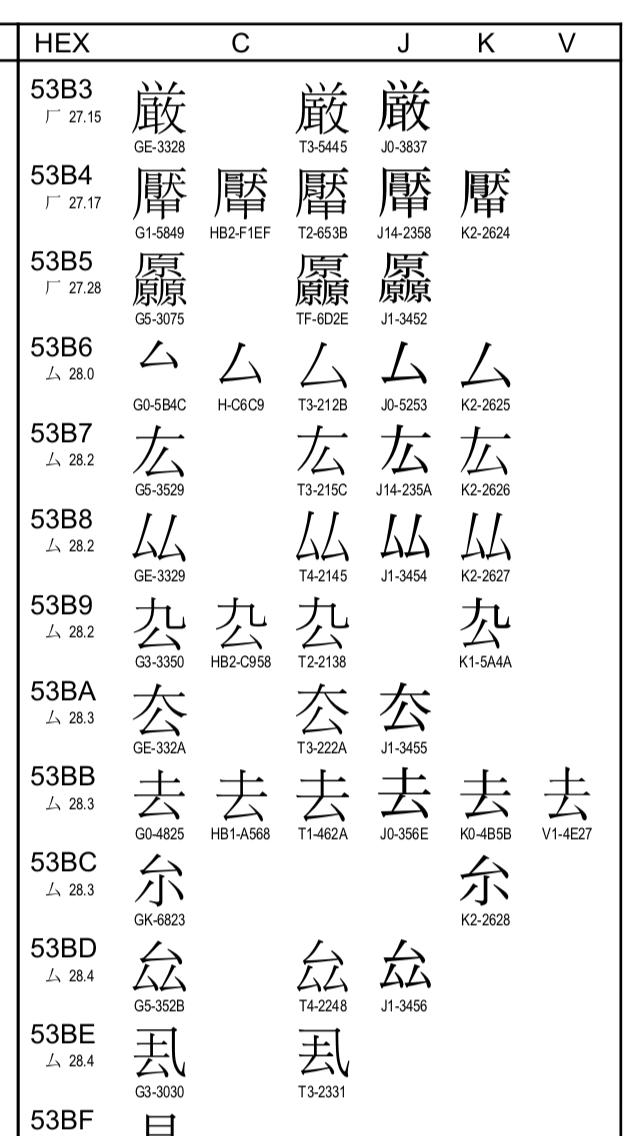 """ひめ@女体化したい on Twitter: """"厳は何部か ・旧字体嚴に従って口部 ..."""