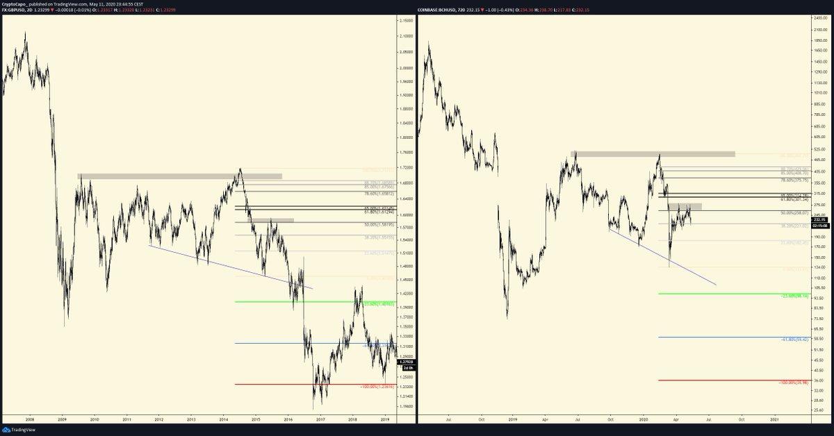 Despite Bitcoin Halving, Analyst Charts That BCH Will Drop Below $100