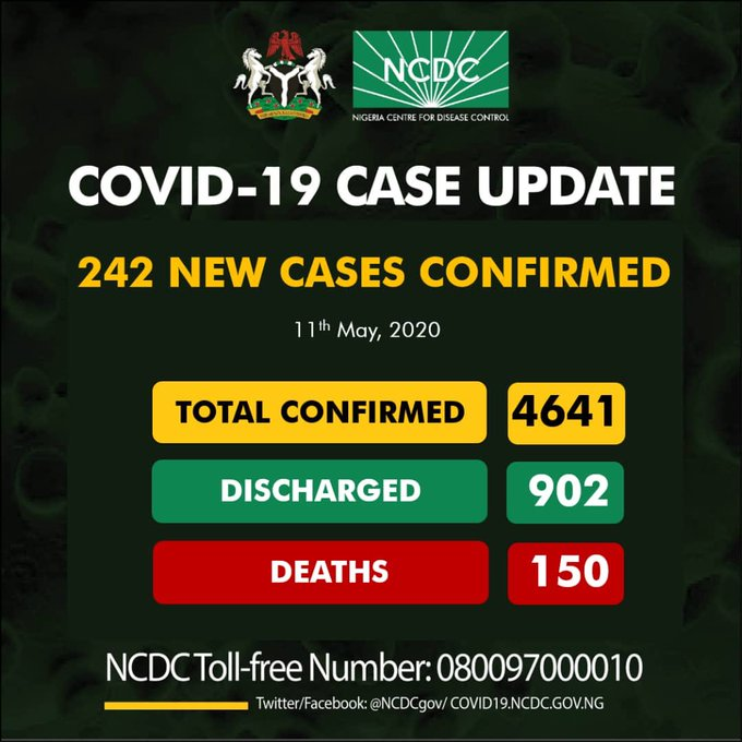COVID-19: Nigeria records 242 new cases as death tolls to 150