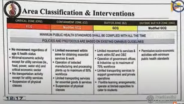 Area Classification and Interventions: