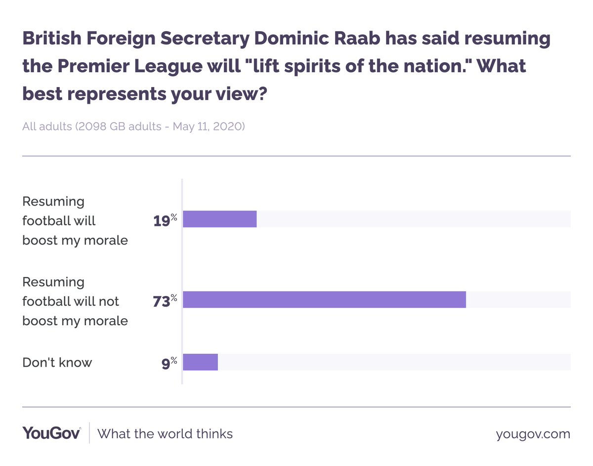 """Dominic Raab has said that resuming the Premier League will """"lift the spirits of the nation"""". This is only the case for 19% of Brits, however. 73% say it would not boost their morale yougov.co.uk/topics/lifesty…"""