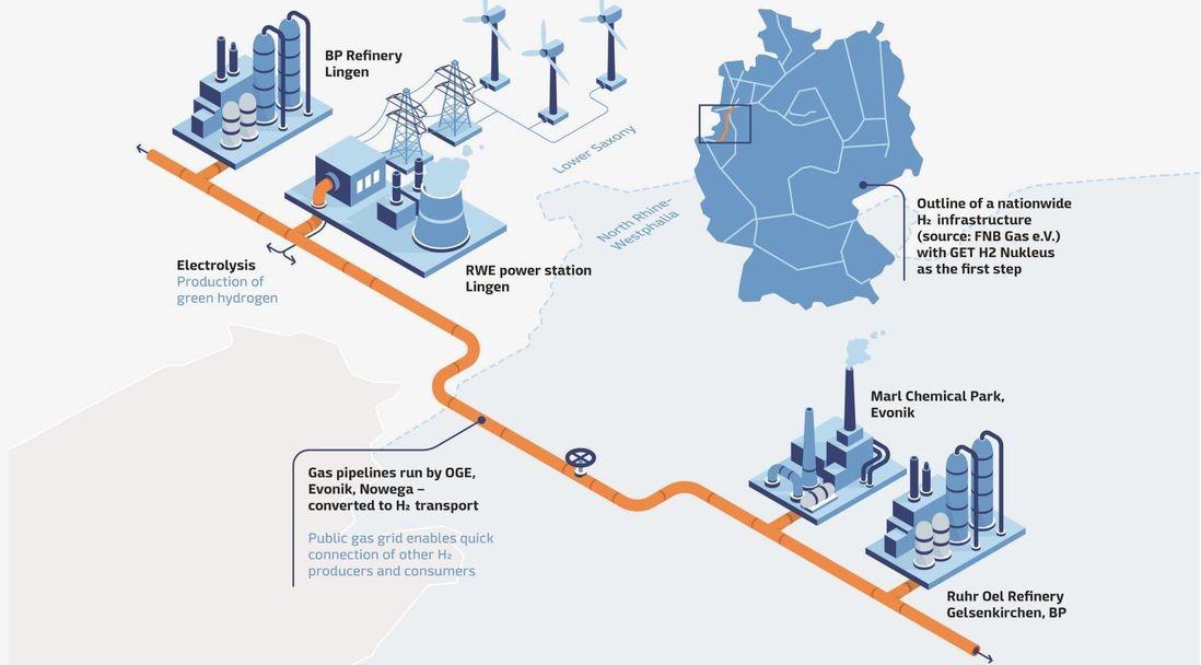 Wasserstoff-Projekte in Europa