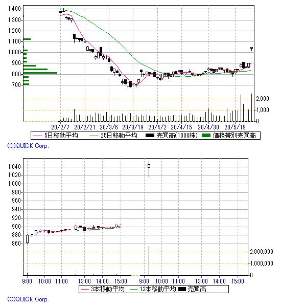 日機装 株価