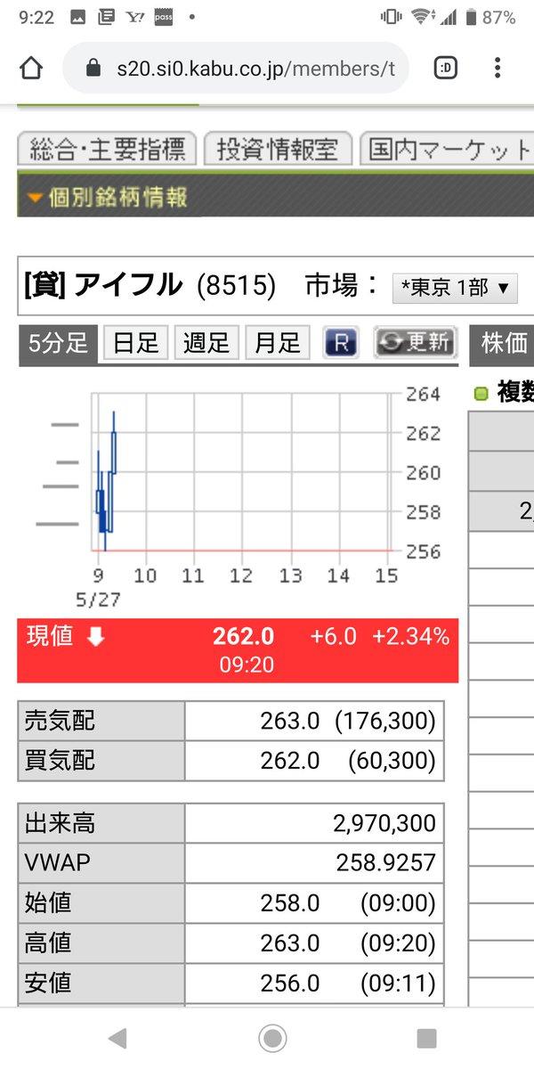 株価 アイフル