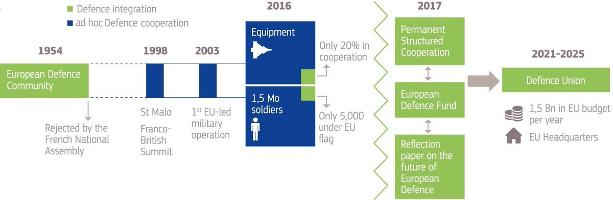 Tomorrow we'll know the size of the EU's first military budget, mentioned in this EU graphic. Foolish UK defence industry bosses are asking ministers to JOIN all this after civil servants made them believe it's a cash cow. It isn't, it would damage them and UK political control.