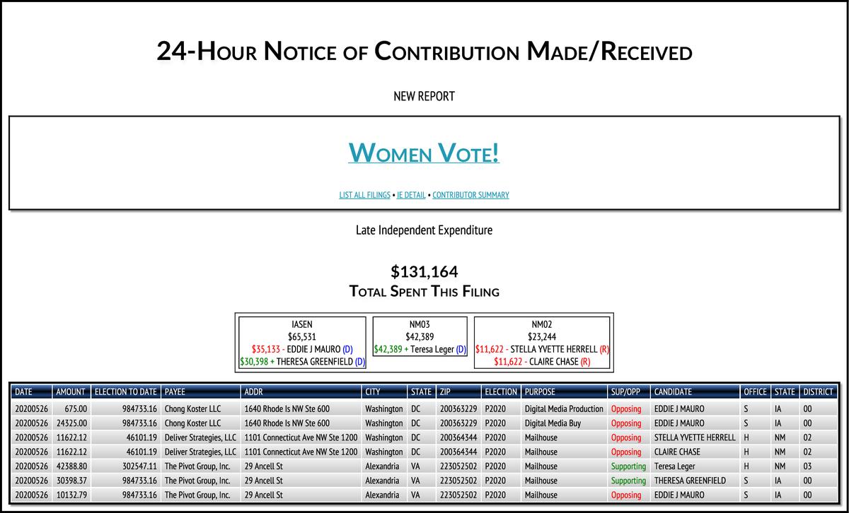 NEW FEC F24 WOMEN VOTE! $131,164-> #IASEN #NM03 #NM02 https://t.co/0FTbu7LIqn https://t.co/cOh20simmY