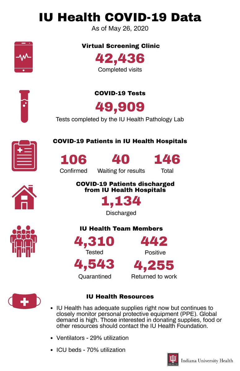 IU Health COVID-19 Data - bit.ly/2Xi0Ddx
