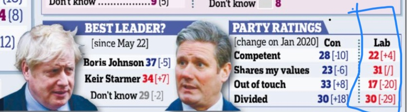 Labour's remarkable detox, not captured by voting intention.Mail/ @JLPartnersPolls