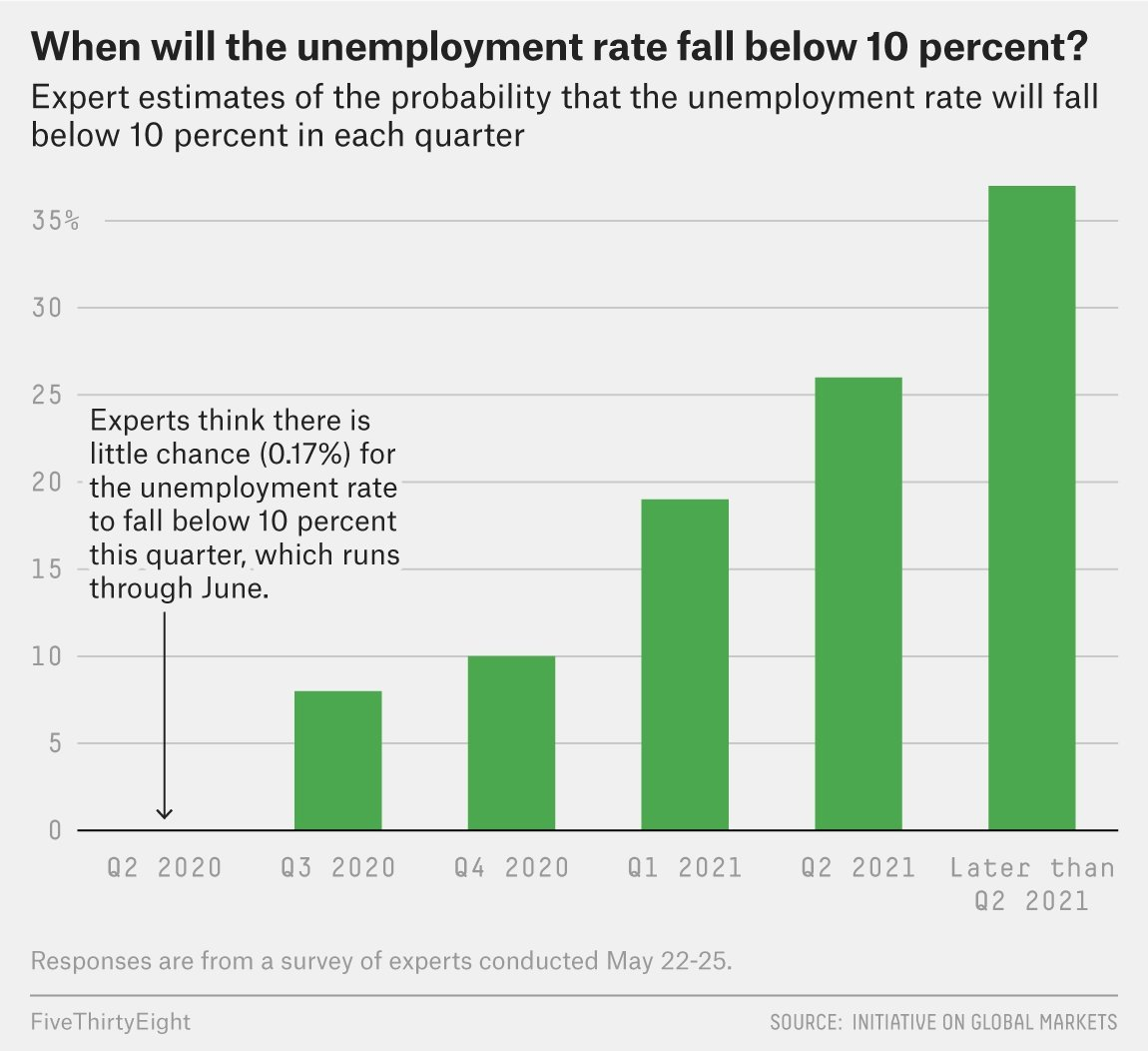 Same panel gives only an 18% chance that the unemployment rate will fall below double-digits this year, and a 36% chance that it won't fall below this threshold until after the second quarter of 2021 — over a year from now.