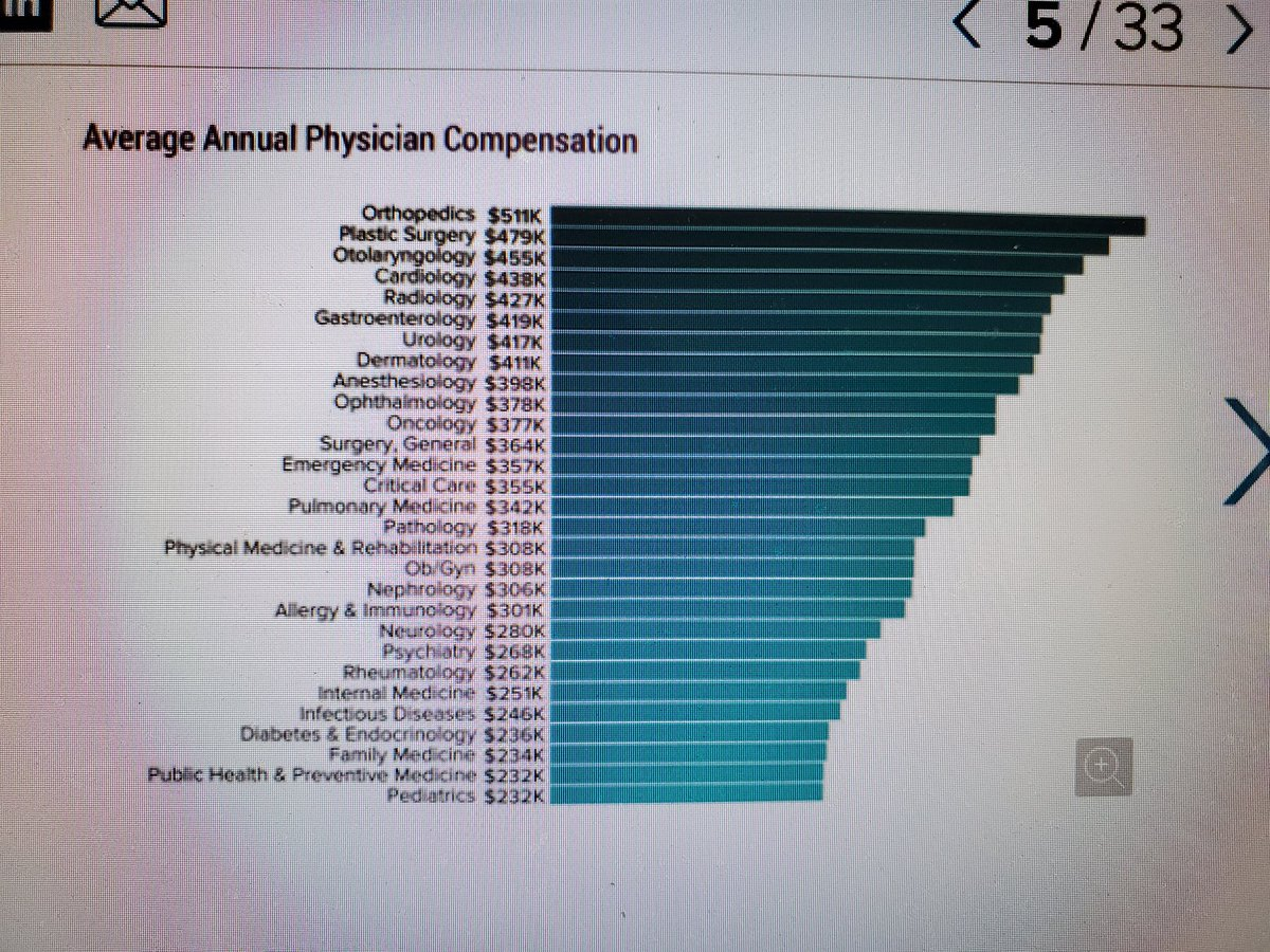 #MedTwitter  Zoom in and check well. 2020 figures...... <br>http://pic.twitter.com/q6g34Qm5a7