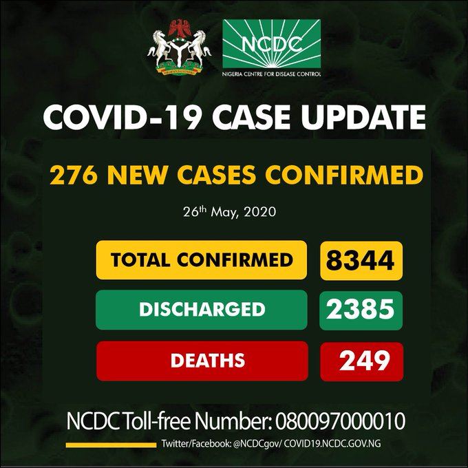 COVID-19: Nigeria records 276 new cases total now 8344