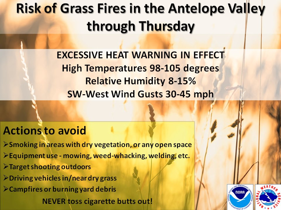 The combination of very warm temperatures, gusty winds and lowering humidities will bring a risk of grass fires to the Antelope Valley this week. Grass fires spread VERY quickly - use extra caution w/any potential source of fire! #SoCal #LAheat #CAfirepic.twitter.com/LK682FKGBv