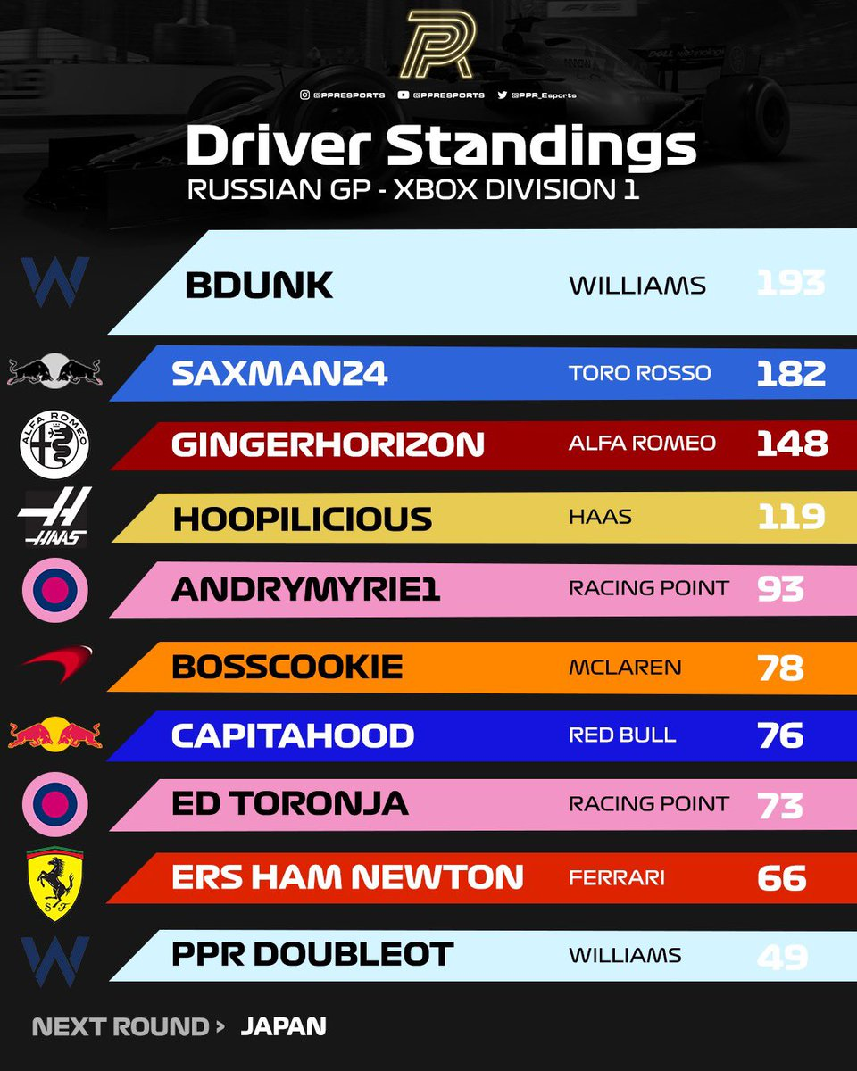 Xbox Division 2 goes live at 6:30pm EST followed by Xbox D1 at 9. The D2 championship battle is extremely close as we head to Japan tonight 🇯🇵   #F1 #F1Esports #F12020 https://t.co/9e1VZukIl9