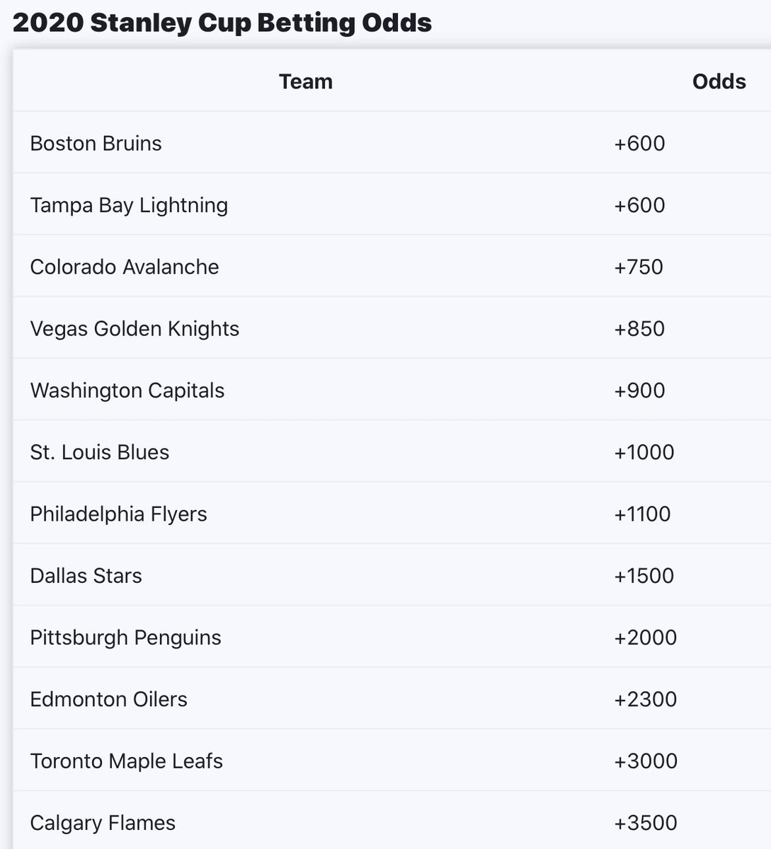 #RT @realwillmeade: Updated 2020 Stanley Cup Betting Odds (Blues were 40 to 1 last year at start of playoffs)pic.twitter.com/z3exzygtQD