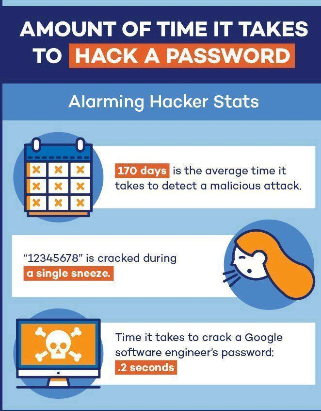 Take care with your passwords. All of its could be hacked, but please dont do their work so easy.  #Infosec #CyberSecurity #CyberAttack #Hack #Breach #Threat #DDoS #CyberWarfare #Malware #Ransomware #Cyberwarning #Phishing #SpyWare #Tech #Technologypic.twitter.com/czpf4bm7Bi