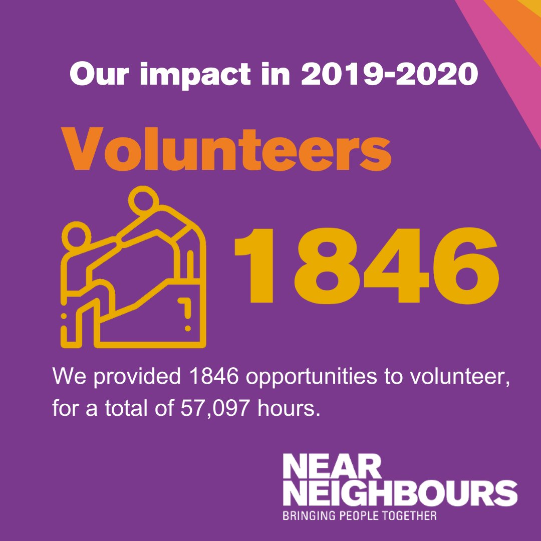 As well as helping others,  has been shown to improve volunteers' wellbeing and to help people gain new skills and experiences. Last year Near Neighbours coordinators provided 1846 opportunities to #volunteer. More figures about our work here - https://t.co/llW340b5dQ https://t.co/Sdrc4LmPj7