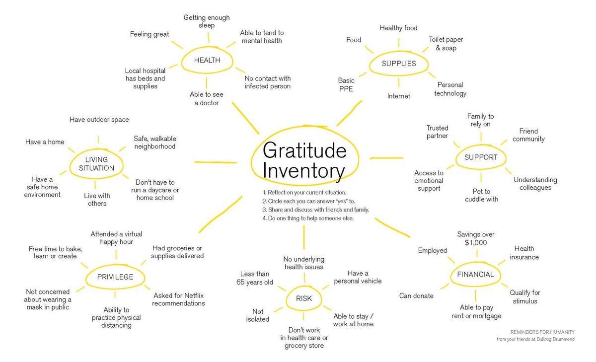 Nice 'gratitude map' via @bulldogdrummond & @carlboutet