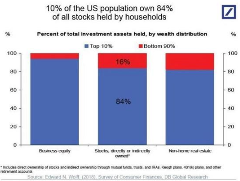 Why Assets Will Crash  Why Assets Will Crash BYCHARLES HUGH SMITH  The increasing concentration of the ownership of wealth/assets in the top 10% has an under-appreciated consequence:  #WhyAssetsWillCrash  https:// global.goreds.today/why-assets-wil l-crash/  … <br>http://pic.twitter.com/3dfMkWceF2