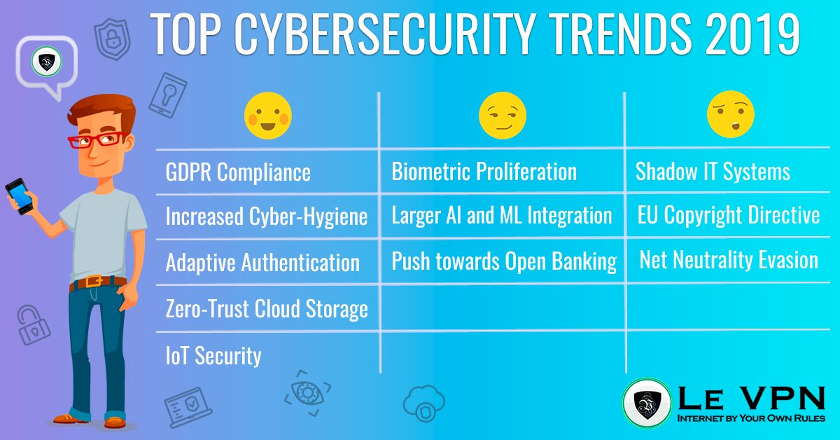 Cybersecurity: What are the cybersecurity trends for 2019 ? via Le VPN  #Infographic #Infosec #CyberSecurity #CyberAttack #Hack #Breach #Threat #DDoS #Malware #Ransomware #Cyberwarning #Phishing #SpyWare #Tech #Technology #Tech_1k @CioAmaro #Trend #2019pic.twitter.com/XjAcNRxmCg