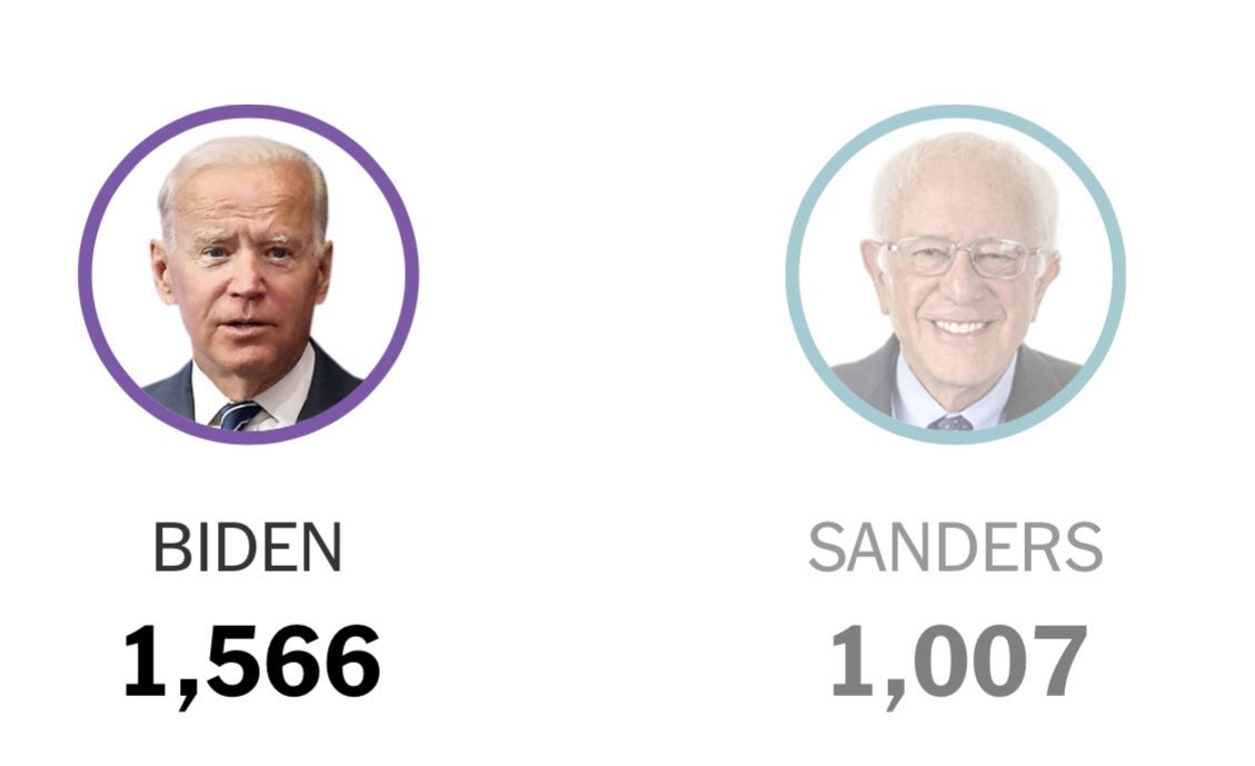 This is the current result even with Sanders suspending his campaign. Goes to show you that the establishment is really bad at this, even with the rigging, even with the bought media & help from corrupt individuals in Bernie's campaign, they still suck. It's that close. Still.