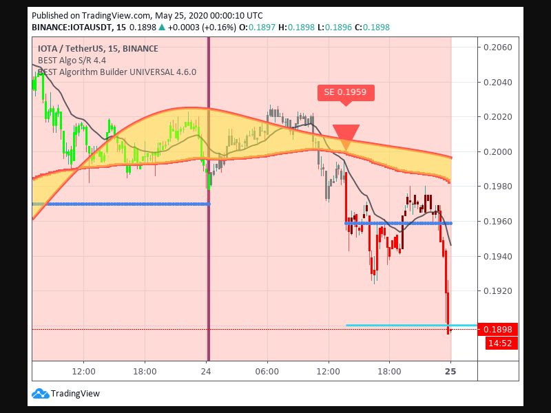 TradingView trade Entry Signal Time 245 1345