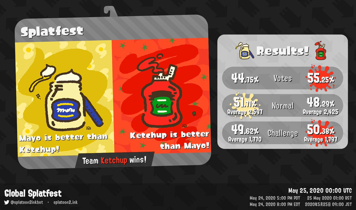 Global Splatfest results: Team Ketchup wins! #splatfest #splatoon2<br>http://pic.twitter.com/5Su6YDZt4i
