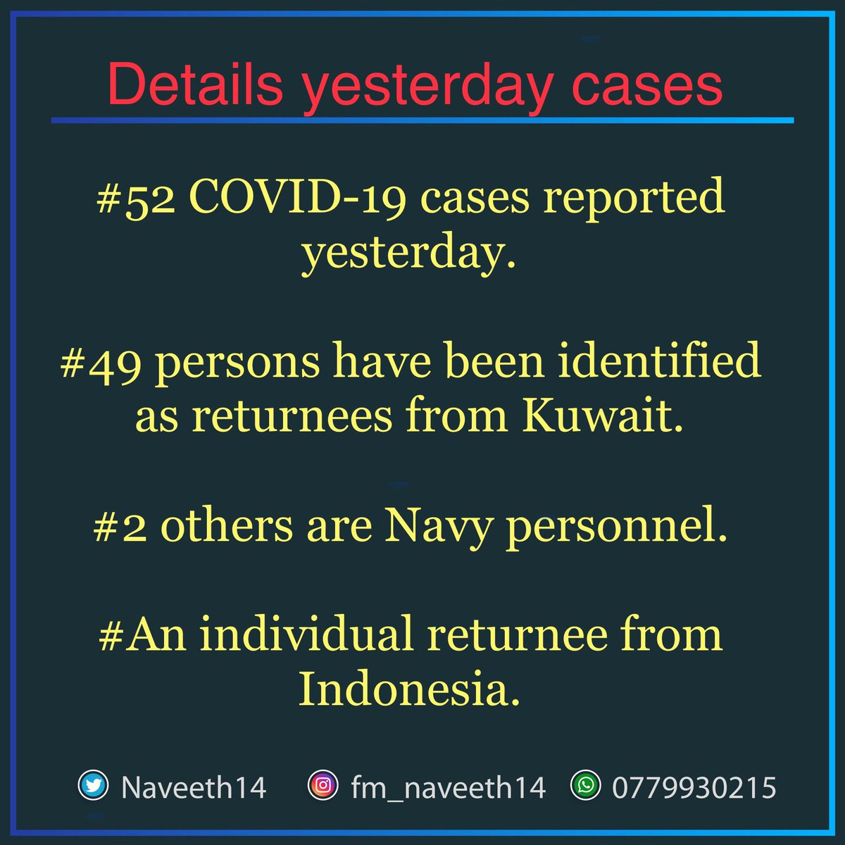 Details of yesterday reported cases. 52 cases reported and 49 of them are returnees from #Kuwait, 2 are #Navy personals and an individual from #Indonesia.  #details #yesterday #srilanka #lanka #lka #corona #coronavirus #COVID19 #staysafe #StayHome#TogetherWeCanpic.twitter.com/fgCzjbS7i9
