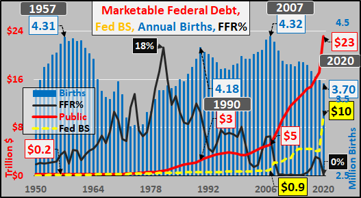 Federal debt isn't actually debt now...since there is now intention to repay or honestly service (at market set rates). Check picture of annual US births, marketable T debt, FFR, and fed balance sheet. Lower rates, more debt is only worsening potential future activity. pic.twitter.com/77jjGQ2Wei