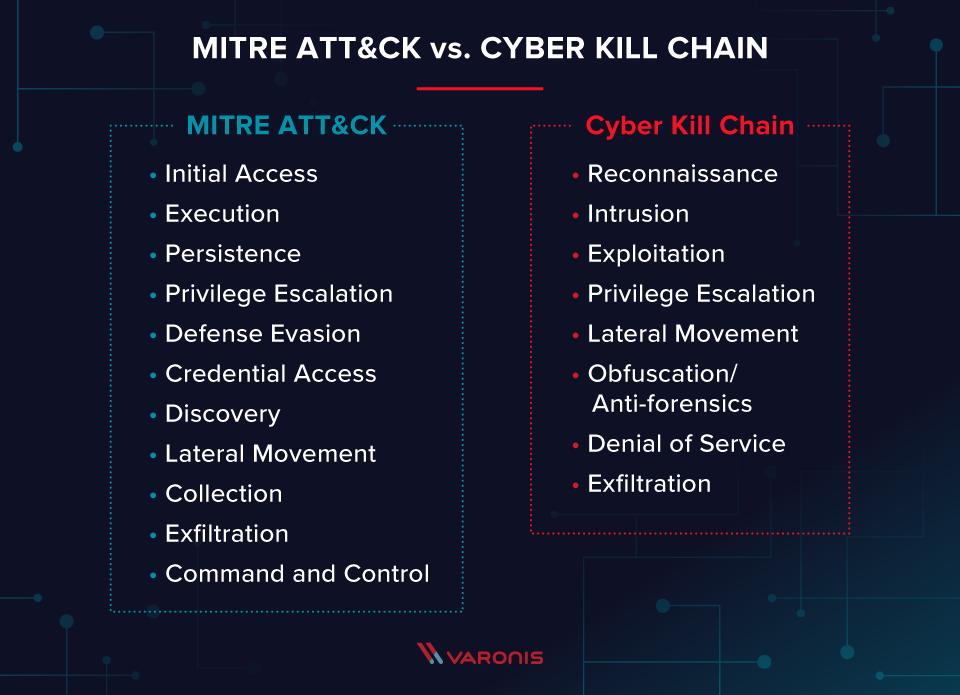 MITRE ATT&CK vs CYBER KILL CHAIN, via Varonis #Infosec #CyberSecurity #CyberAttack #Hack #Breach #Threat #DDoS #Malware #Ransomware #Cyberwarning #Phishing #SpyWare #Tech #Technology #Tech_1k @CioAmaro #CyberKillChainpic.twitter.com/U8SozGTz4u