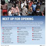 Image for the Tweet beginning: Bangkok Post infographic: Some businesses