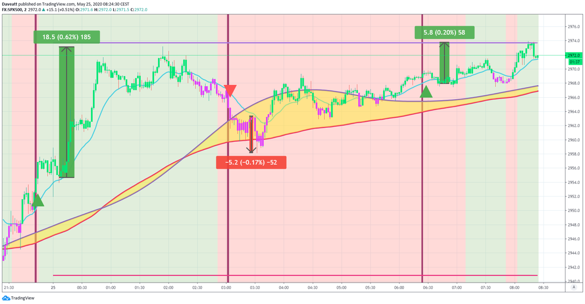 TradingView trade Night trades on indices with BTI algorithm on our  2minutes charts