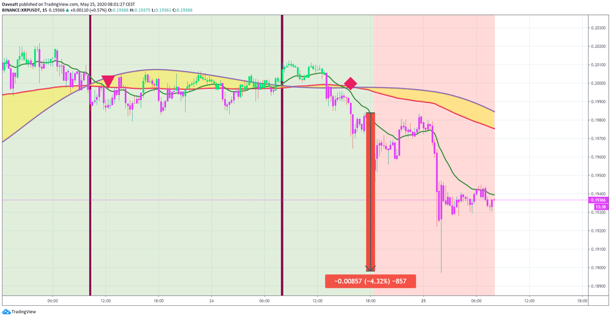 TradingView trade BTC ETH XRP LTC