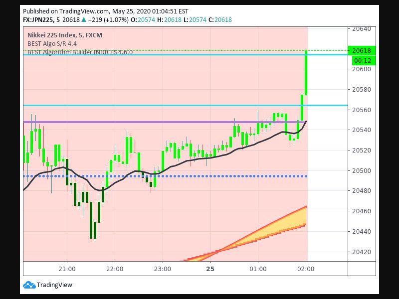 TradingView trade Entry Signal Time 245 190
