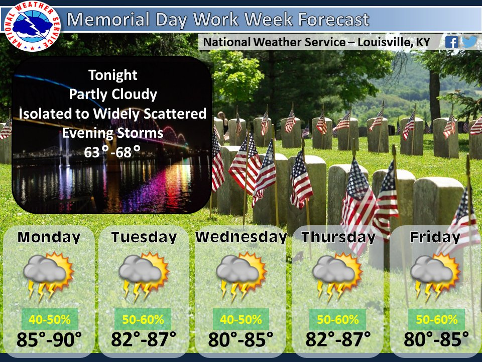 Expect warm and muggy conditions for this shortened work week…with a good shot at some storms each day. #kywx #inwx #lmkwx https://t.co/7gTD0VLwzE
