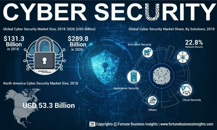 Cyber Security Market 2019-2026, Increasing Demand with https://j.mp/2TxnZsQ #Infosec #CyberSecurity #CyberAttack #Hack #Breach #Threat #DDoS #Malware #Ransomware #Cyberwarning #Phishing #SpyWare #Tech #Technology #Tech_1k @CioAmaropic.twitter.com/VV4qsMVCXN