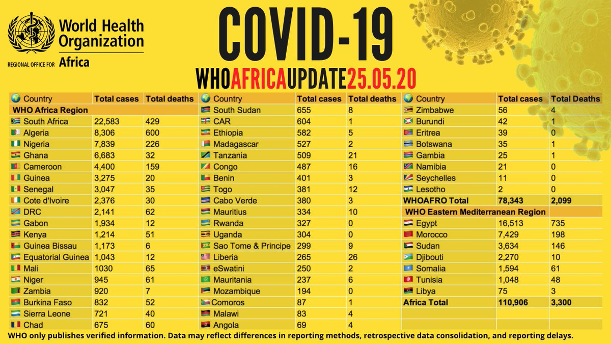 Over 110,900 confirmed #COVID19 cases on the African continent - with more than 44,500 recoveries & 3,300 deaths. View country figures & more with the WHO African Region COVID-19 Dashboard: https://arcg.is/XvuSX pic.twitter.com/FjMIeJP8vd