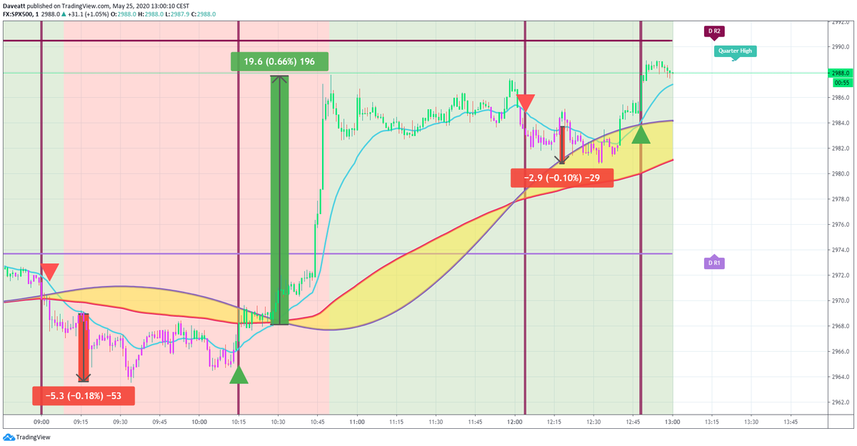 TradingView trade Intraday trading on indices with BTI algorithm on 1minute charts Monday morning trades