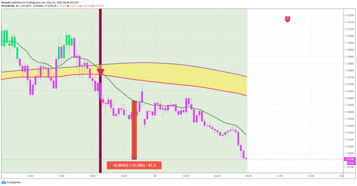 TradingView trade Intraday signals given by our indicator on some EUR forex pairs on our 15minutes charts