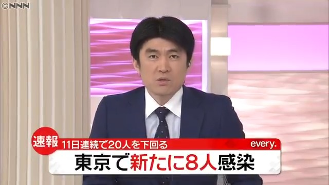【速報】#東京 できょう新たに8人の感染を確認11日連続で20人を下回りました東京都での感染者...推移は?▼#新型コロナ#東京感染者数