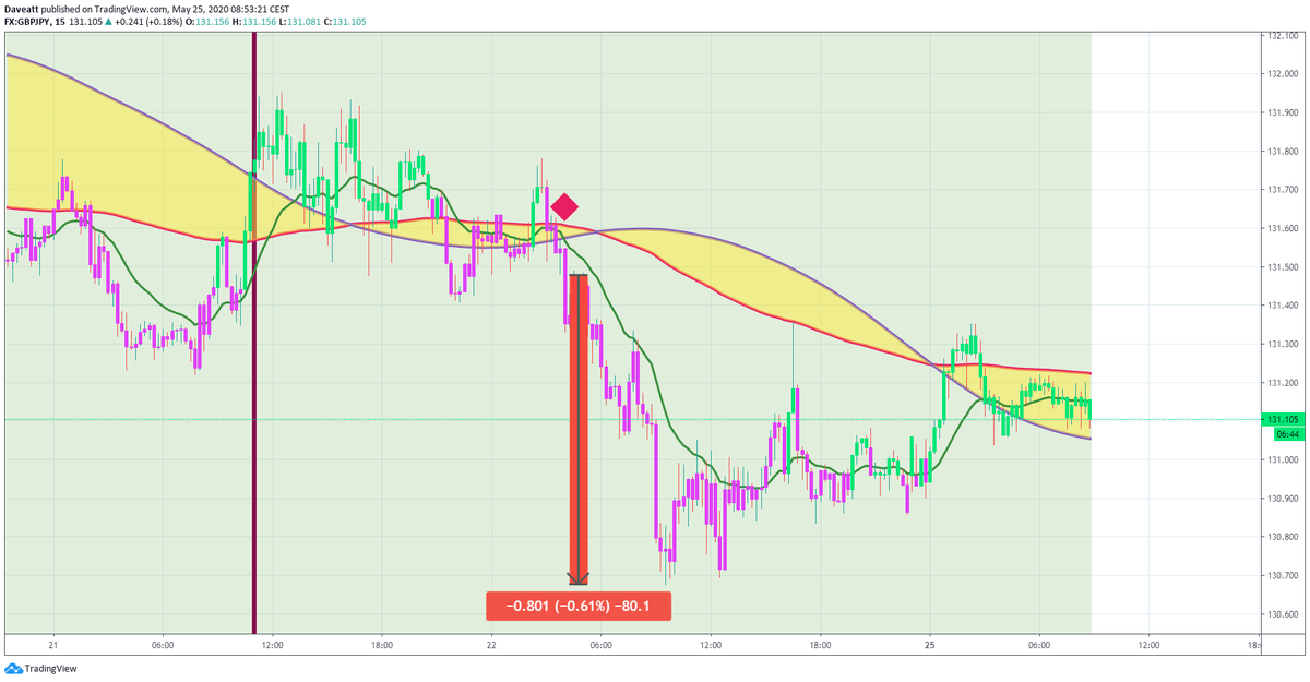 TradingView trade Intraday signals given by our indicator on some GBP forex pairs on our 15minutes charts