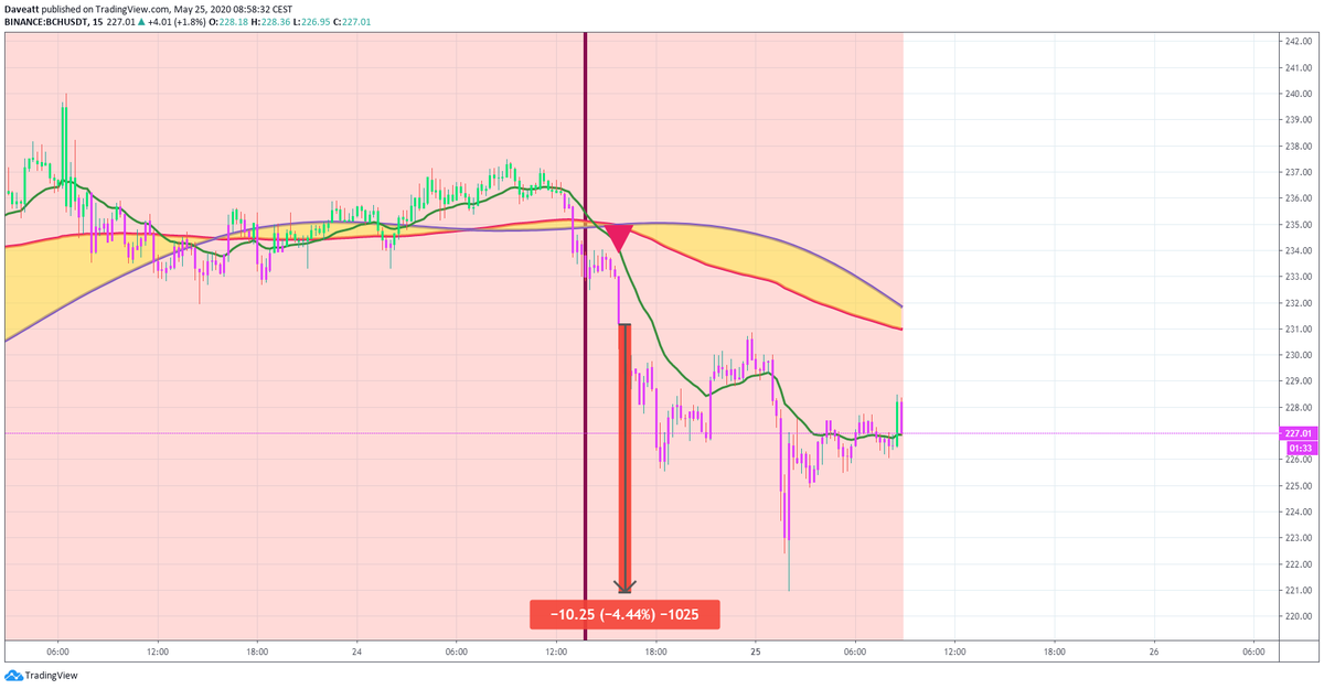 TradingView trade BCH BSV EOS