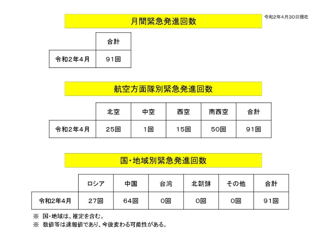 """防衛省統合幕僚監部 on Twitter: """"【#月間緊急発進実施状況】 令和2 ..."""
