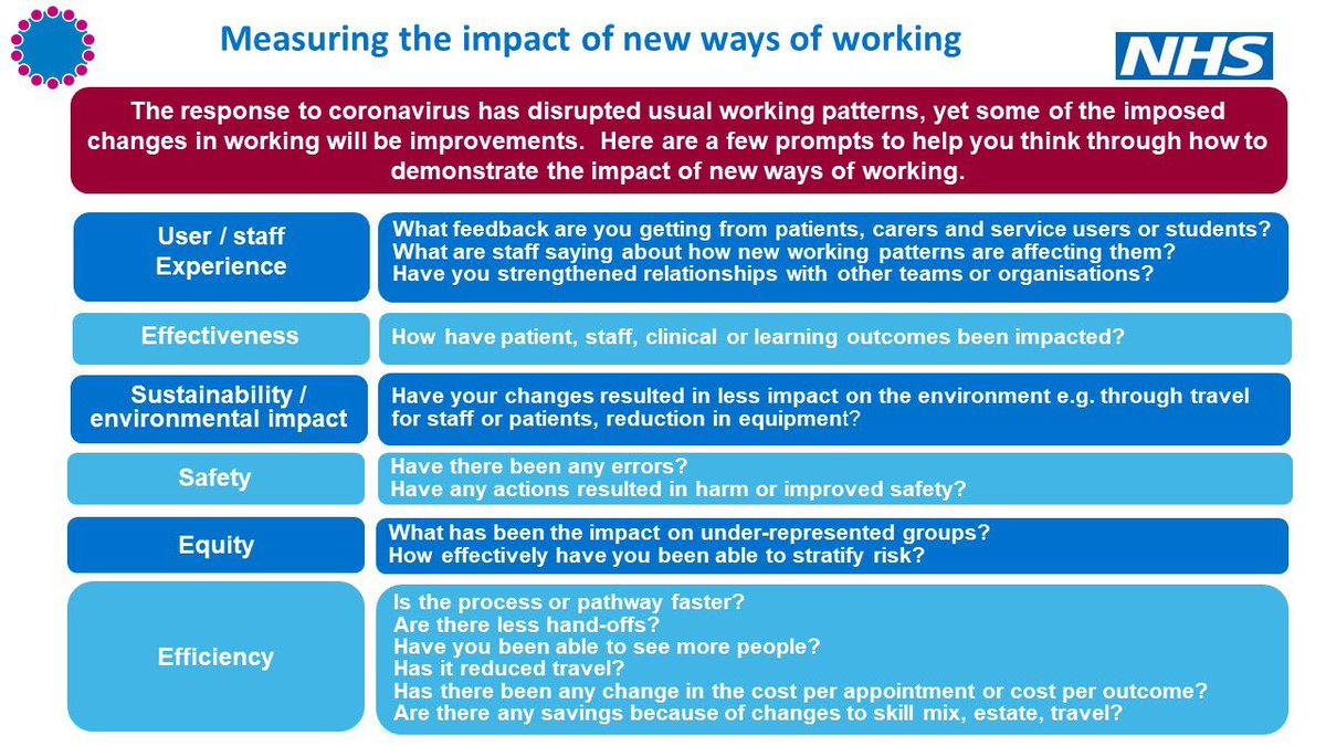 It has been great to see #AHPs discussing on twitter what has changed in response to #Covid19 & the need to collate / share learning In my current blog I reflect on this and how you can help us understand & measure new ways of working 👀👉england.nhs.uk/blog/capturing… @WeAHPs