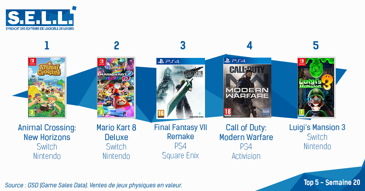 Animal Crossing: New Horizons encore une fois en tête des charts français