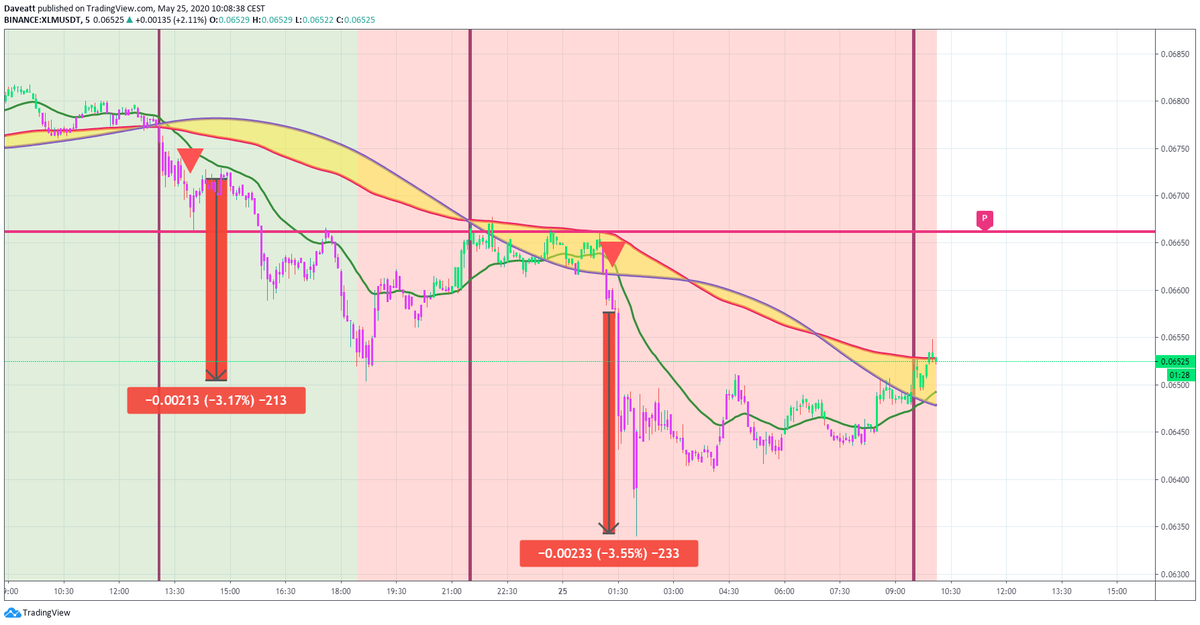 TradingView trade XTZ ADA XLM