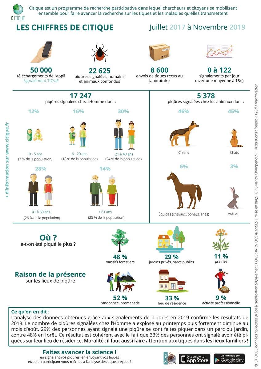 Participez au programme @ci_ticks CITIQUE en déclarant vos piqûres et en envoyant vos #tiques. Grâce à ces données, on sait que 28% des piqûres de tiques ont lieu dans les #jardins ▶️https://t.co/eEP7TaFYkC https://t.co/VJRutSlKJJ